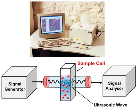 Catalysts Free Full Text Ultrasonic Monitoring Of