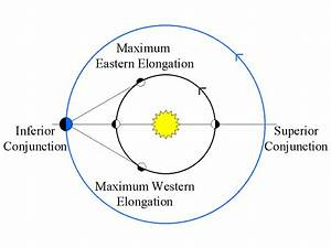 Superior and Inferior Planets Solar System - Pics about space