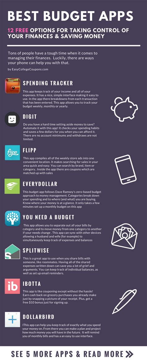 Best Budget Apps 12 Free Options for Taking Control of