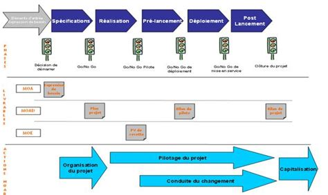 contribution 224 la structuration et aux actions du p 244 le qualit 233 processus et pilotage