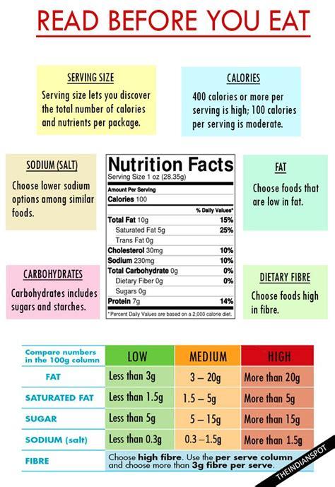 understanding food labels    food decisions