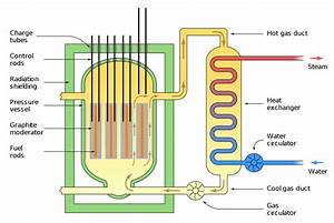 7 3  Generating Electricity By Using Fission