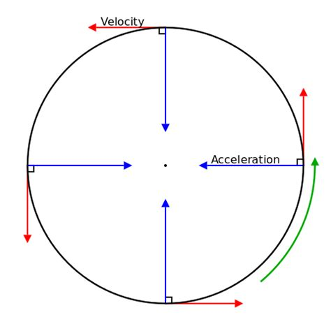 Filecircular Motion Velocity And Accelerationsvg Wikipedia