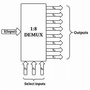Block Diagram Of 1 8 Demultiplexer