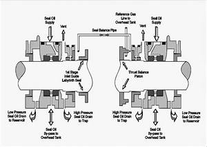 Basic Seal Oil Systems