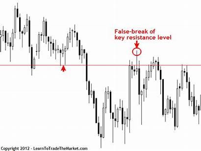 False Break Trading Strategy Example Level Key