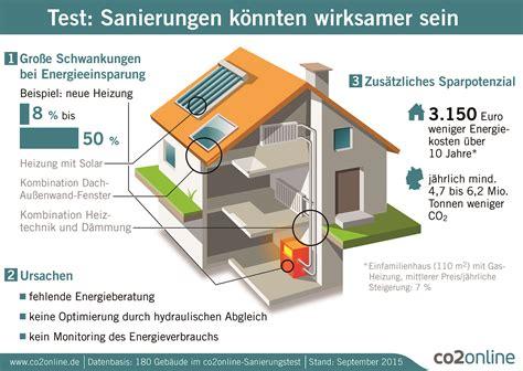 Was Ist Eine Zentralheizung by Rolf Offermann Energieberatung Systemberatung Fenster