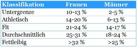 Viszeralfett tabelle