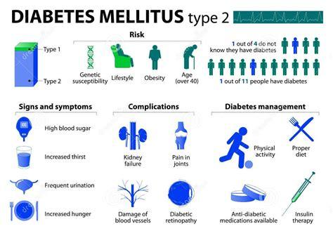In Diabetes Mellitus Diabetes Mellitus What Are The Cause Symptoms And
