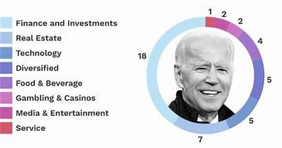 Biden Campaign Presidential Billionaires Joe Backing Chart