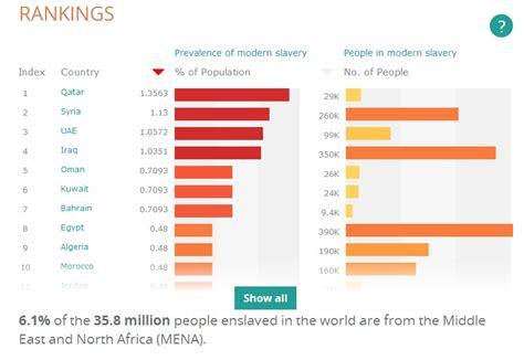 158 400 cas d esclavage moderne recens 233 s au maroc selon
