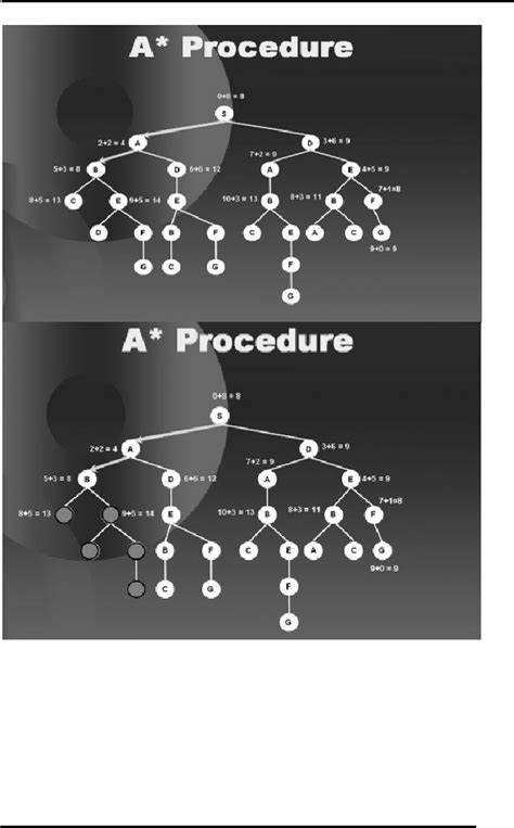 Problem Solving Artificial Intelligence Computer Science