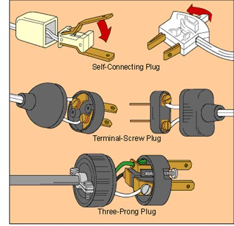 How Replace Electrical Cords Plugs