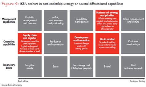 winning operating models  convert strategy  results
