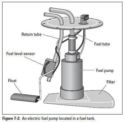 Precision Fuel Wiring Diagram Ford Ranger by Auto Repair Basic Fuel System Components