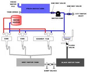 pegasus kitchen faucet replacement parts rv net open roads forum tech issues water won 39 t flow