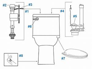 American Standard Toilet Repair Parts For Cadet 3 Series Toilets