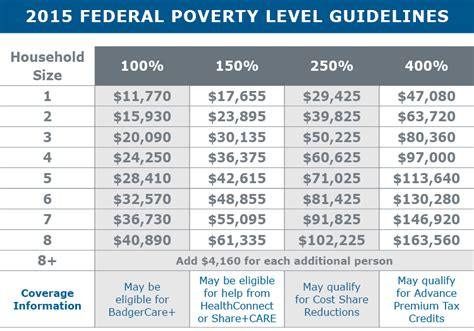 federal poverty line table subsidized health insurance unity health insurance 608