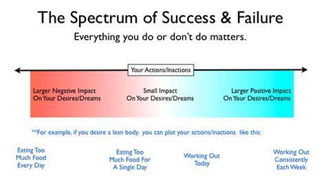 How Do You Evaluate Success by Defining Success Paul Kortman