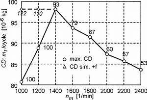 Fuel Injection Pump Characteristics