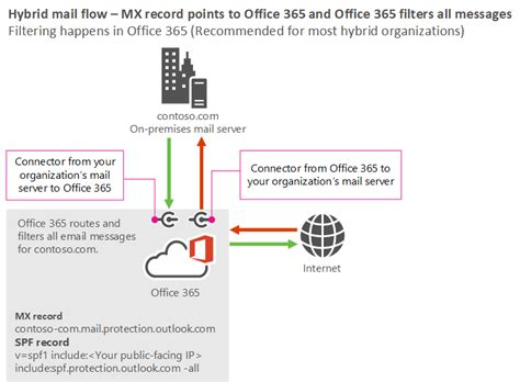 Office 365 Hybrid Mail Routing by Mail Flow Best Practices For Exchange And Office