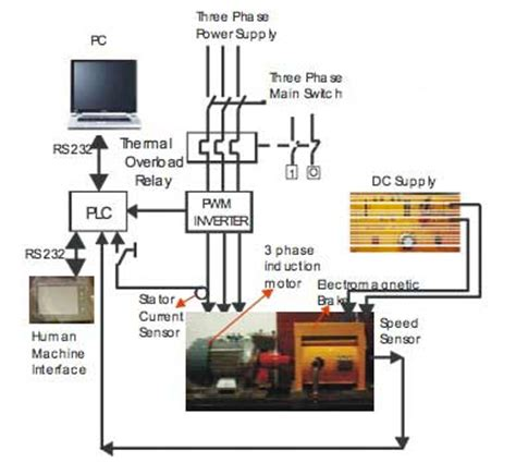 plc based monitoring control system   phase