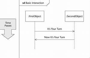 Diagramming An Interaction Scenario In Uml 2