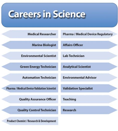 Science Careers by Resources For Schools Gmit