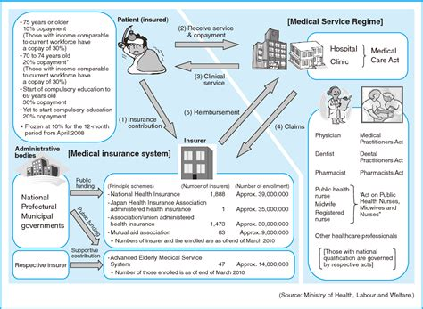 Insuring anything other than human life is called general insurance. PDF DRG/PPS and DPC/PDPS as Prospective Payment Systems.   Semantic Scholar