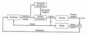 Block Diagram For Model Predictive Control  1