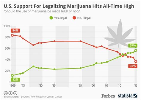 Americans' Support For Legalizing Marijuana Has Reached An All-time High [infographic] Flowchart Erstellen Word 2016 Flow Chart Microsoft Project En Of Execution For Vowel Or Consonant Using Switch Raptor Multiplication Table In Tutorial Diagram Format