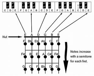 Notes On The Guitar And Piano Piano Music Guitar