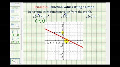 Determine A Function Value From A Graph
