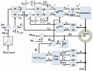 Block Diagram Of Rsc Control   Color Figure Available