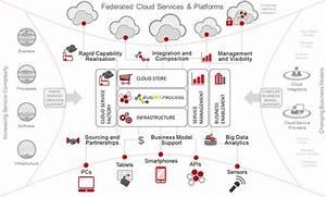 Fujitsu Cloud Platform As A Service