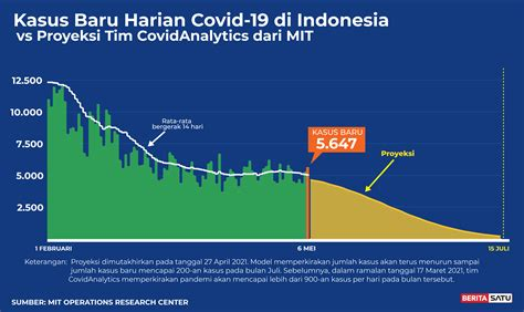 Visit your state's vaccine dashboard to learn more about their distribution guidelines. Prediksi Puncak Covid-19 Berdasarkan Data 6 Mei 2021