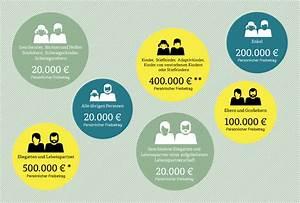 Erbschaftssteuer Immobilien Freibetrag : erbschaftssteuer freibetr ge und tipps zum steuern sparen ~ Lizthompson.info Haus und Dekorationen