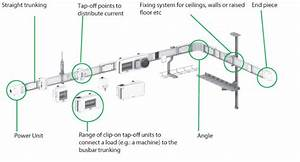Electrical And Electronics Engineering  Busbar Trunking