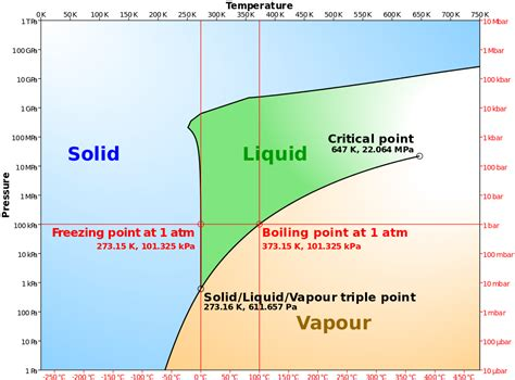 Diagram Of A Water by File Phase Diagram Of Water Simplified Svg Wikimedia Commons