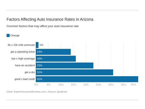 Search results for az dept of insurance. Arizona Auto Insurance Review (Coverage, Rates, & More) - Expert Insurance Reviews