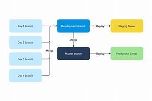 The Ultimate Flowchart Guide  Flowchart Symbols  Tutorials