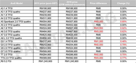 Audi Malaysia Announces Revised Price List For 2016