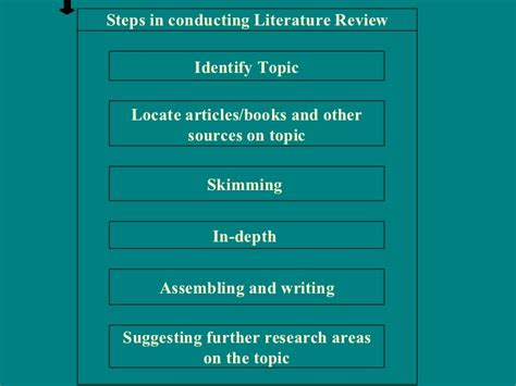 Phd thesis proposal presentation ppt what is a dissertation uk help writing a thesis statement essay dissertation prospectus history dissertation prospectus history