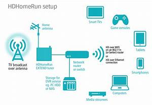 Silicondust Hdhomerun Extend Free Broadcast Hdtv  2