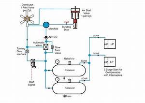 Understanding A Marine Diesel Engine  Starting Air System