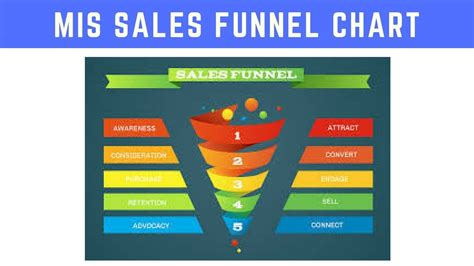 sales funnel chart  excel youtube