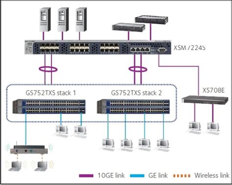 netgear brings 10 gigabit switches to small and medium
