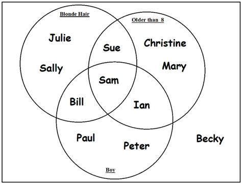 150 facts about hull fact 36 venn diagrams were
