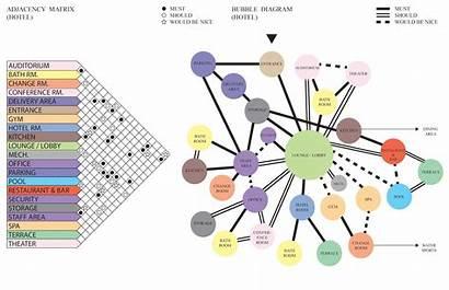 Bubble Diagram Matrix Diagrams Plan Hotels Thesis