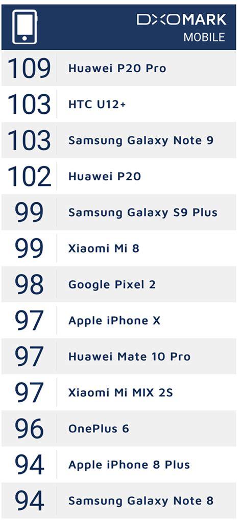 dxomark ranks galaxy note smartphone